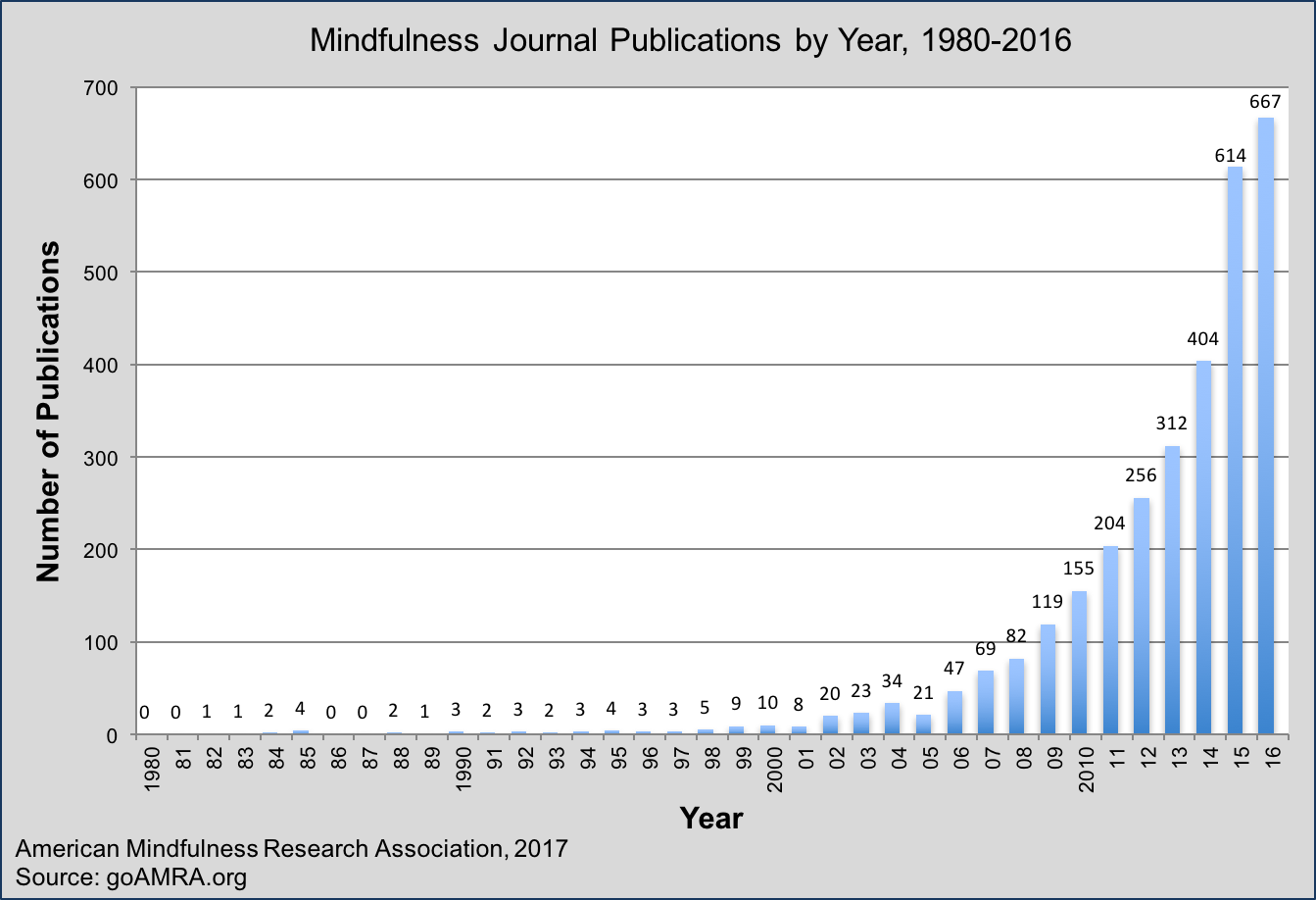 Image showing a graph of Mindfulness Jounal Publications from 1980 - 2016 indicating the increase in publication numbers.