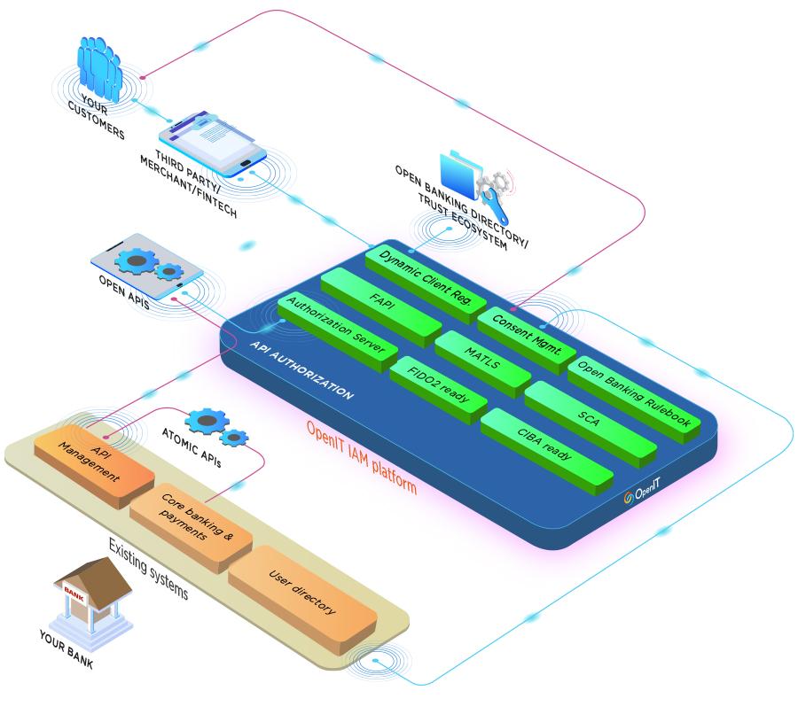 OpenIT FAPI ready Open Data identity platform