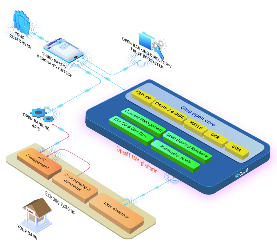 Open core Open Data identity platform