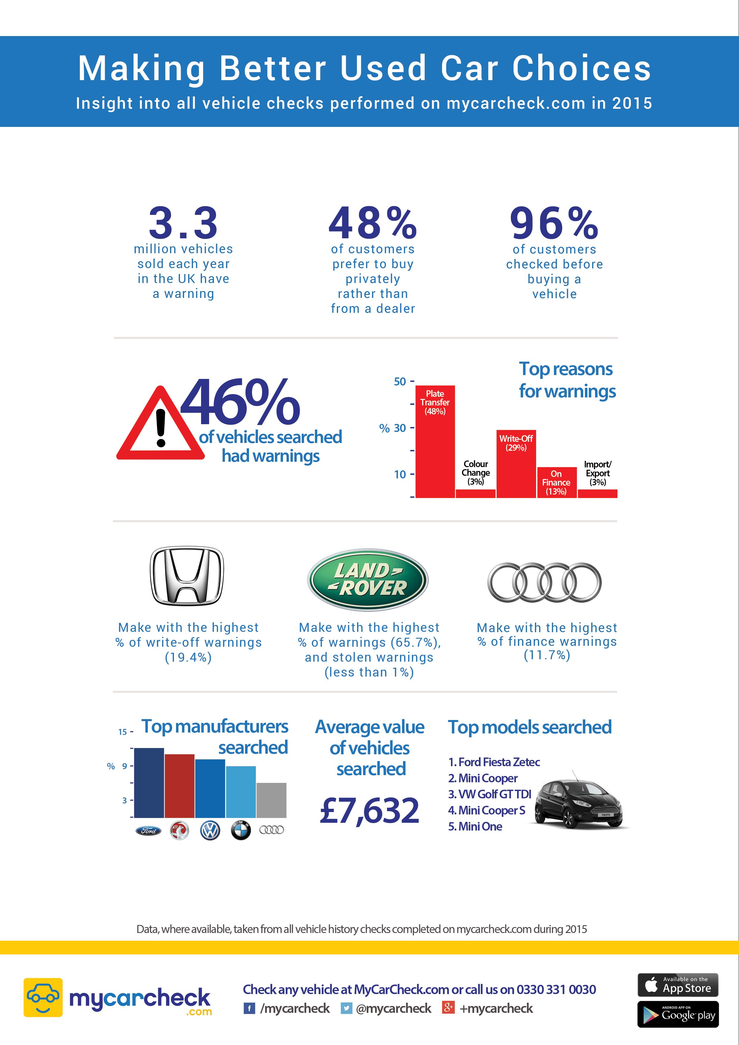 mycarcheck-vehicle-data-insight-2015