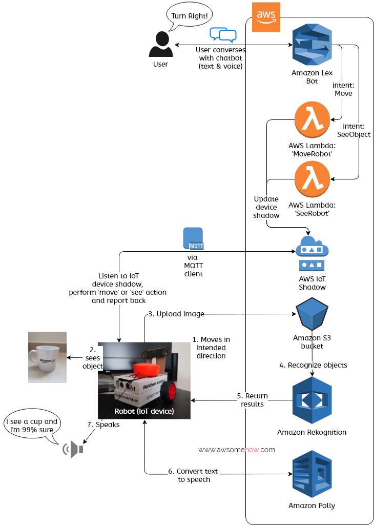 Robot architecture diagram