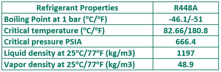 R448A Properties