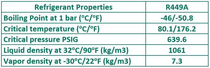 Properties R449A