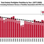 FireFighter Fatalities in 2009