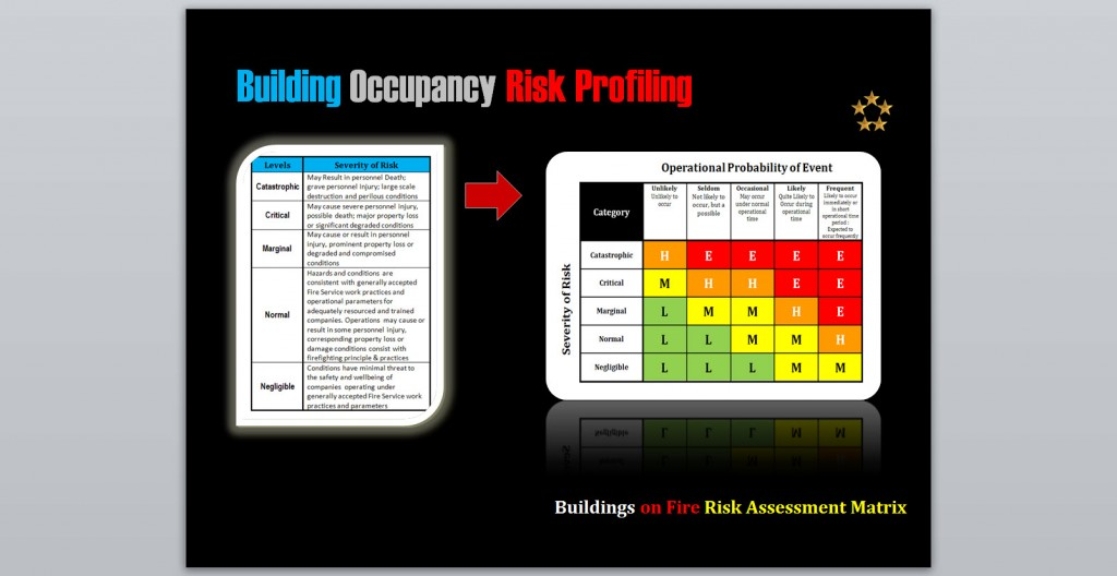 Buildings on Fire Risk Assessment
