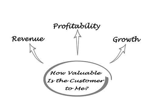 How valuable is the customer to me?