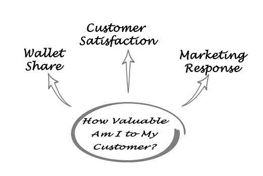How valuable am I to my customer?