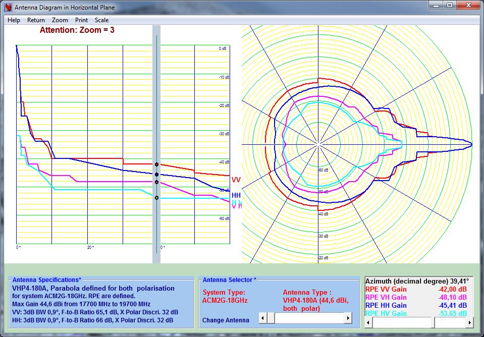Antenna Diagram Selector