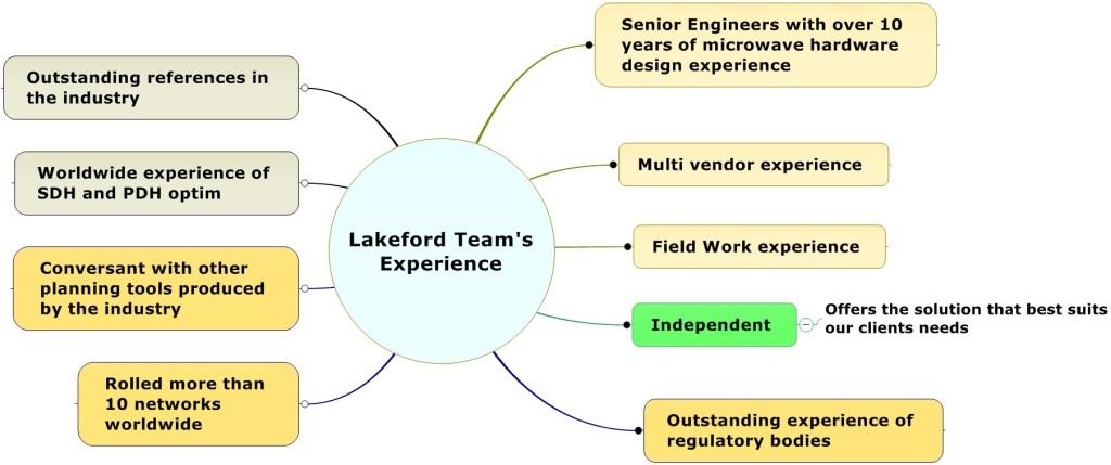 TeamExperience
