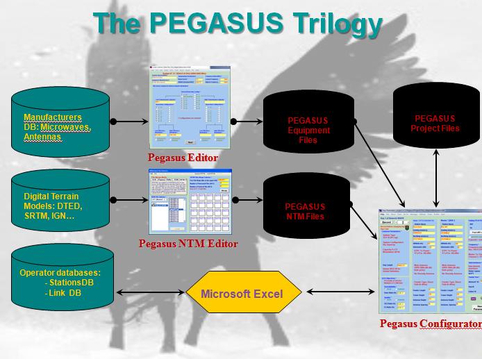 Pegasus software suite components