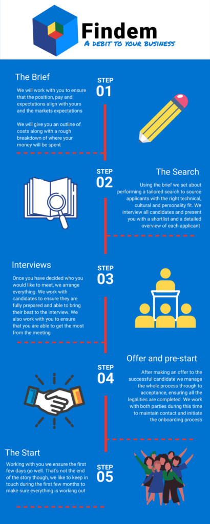 five steps of the recruitment process