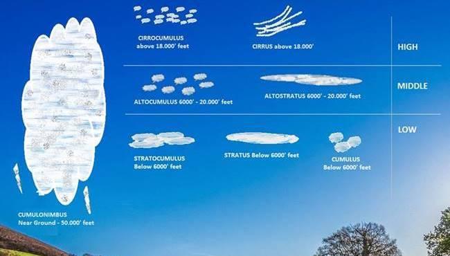 clouds in aviation