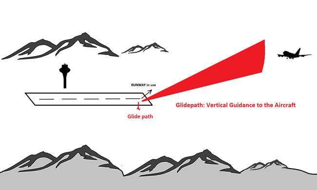 glide path of ILS