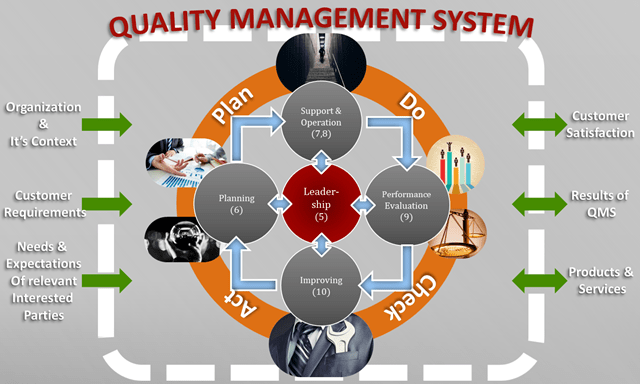 QMS aviation iso9001
