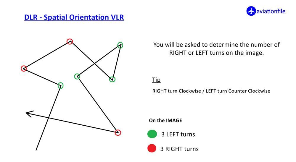 DLR spatial orientation VLR