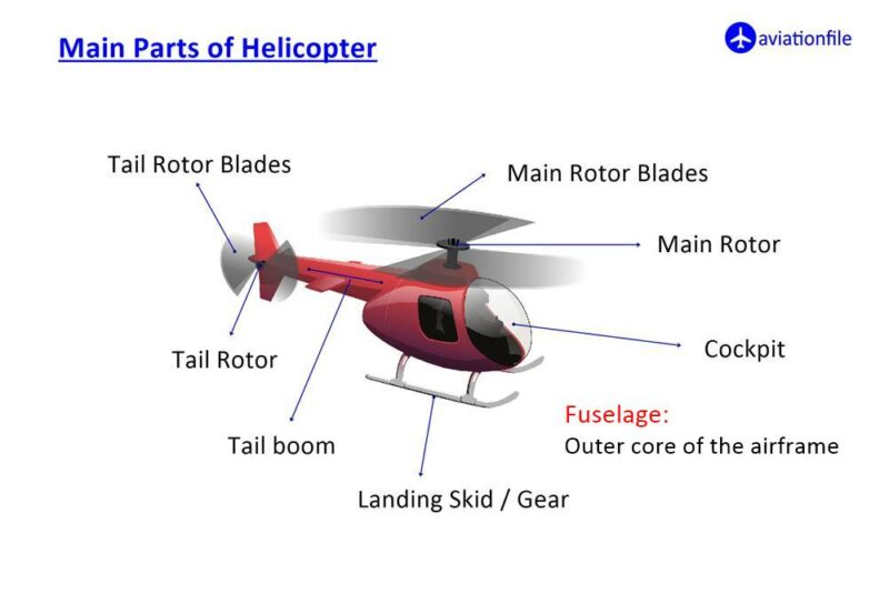 Main Parts of Helicopter