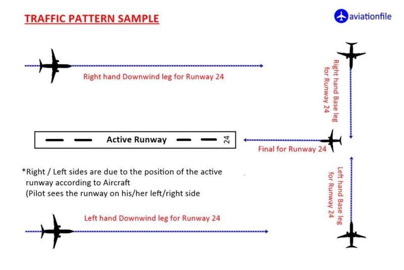 Traffic Pattern sample