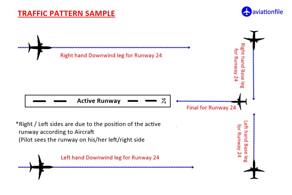 Traffic Pattern sample