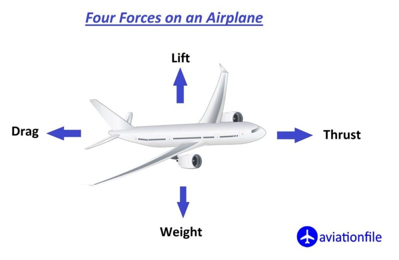 four forces on a plane