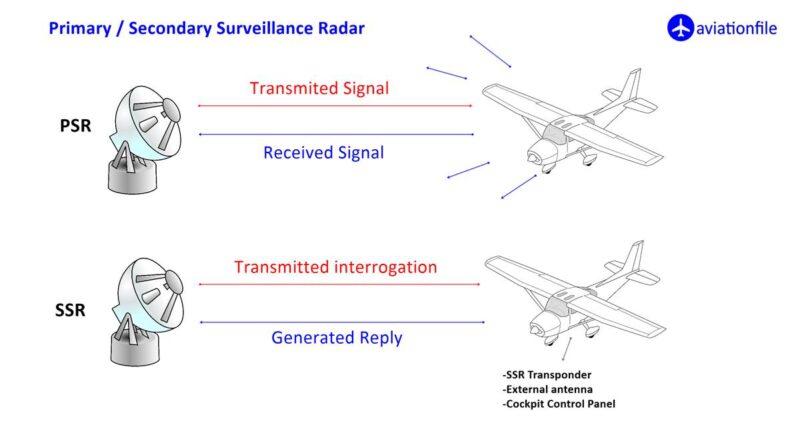 PSR - SSR radar