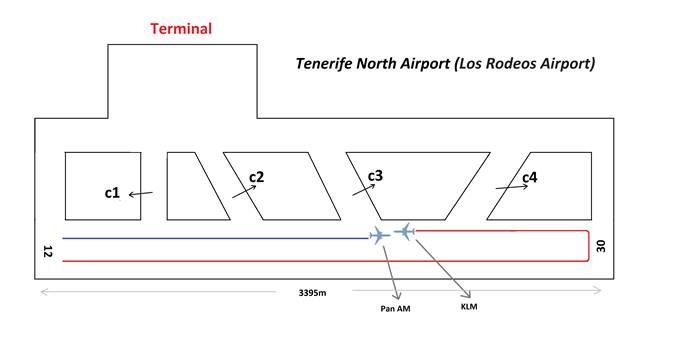 Tenerife disaster-runway incursion