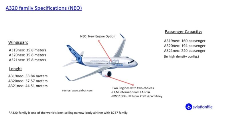 A320 NEO specification