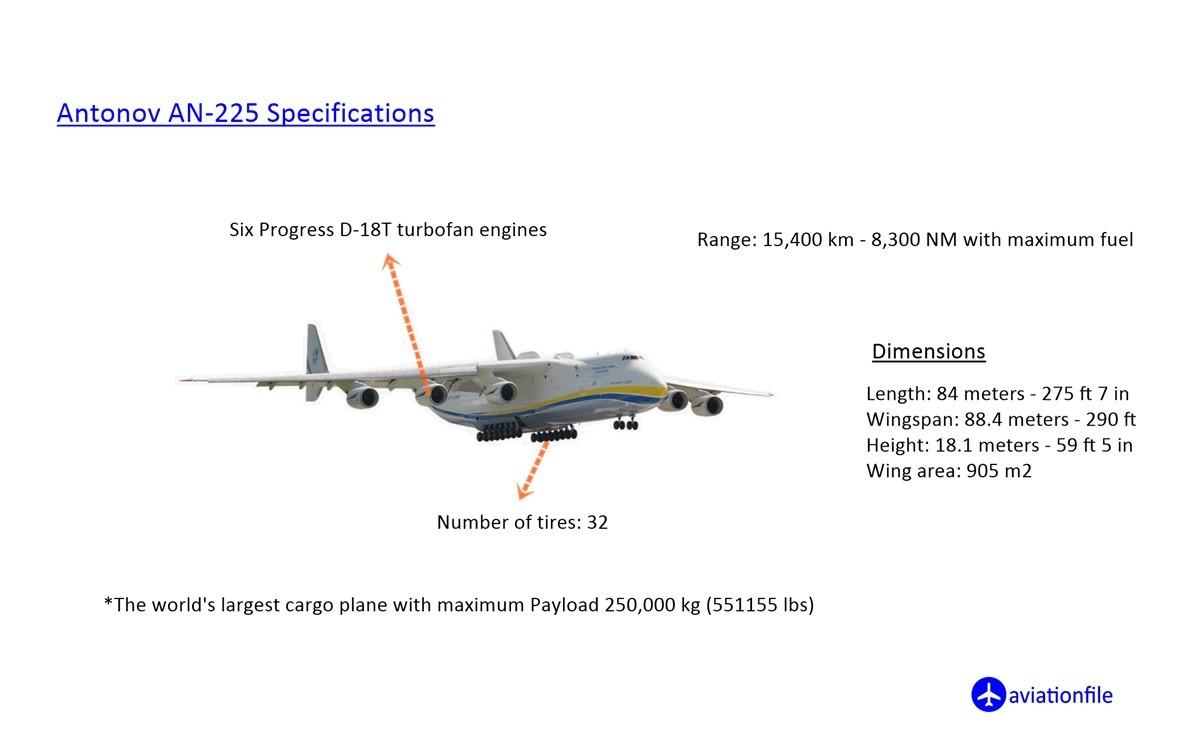 Antonov AN 225 Mriya Specifications