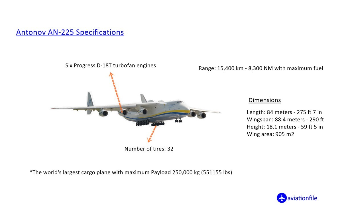 Antonov AN 225 Mriya Specifications