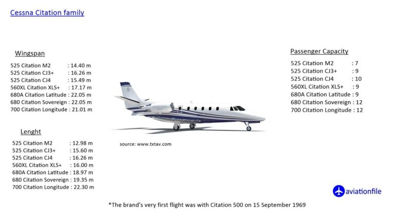Cessna Citation family specifications
