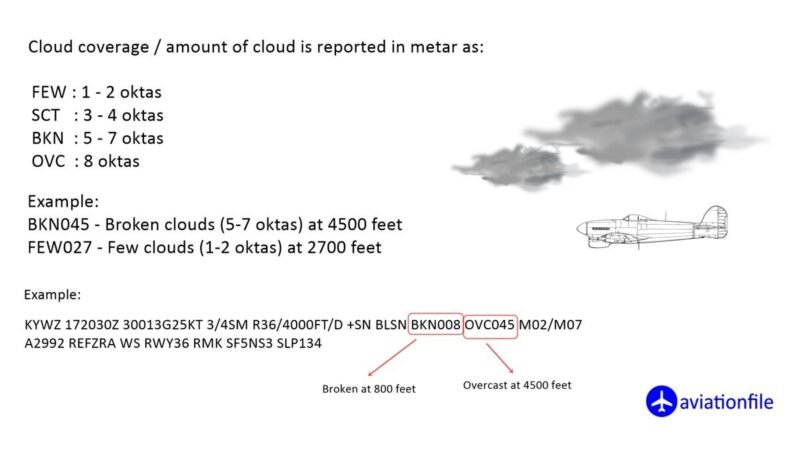 Cloud amount in metar