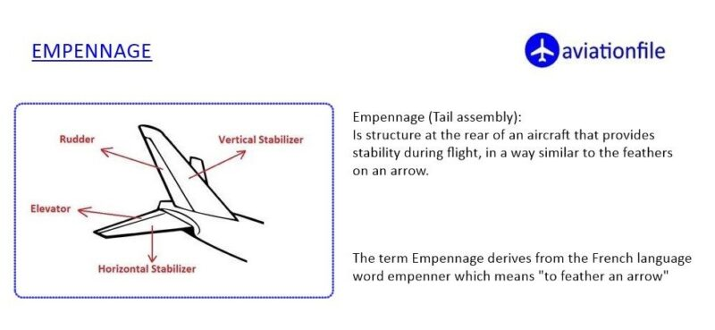 empennage of a plane