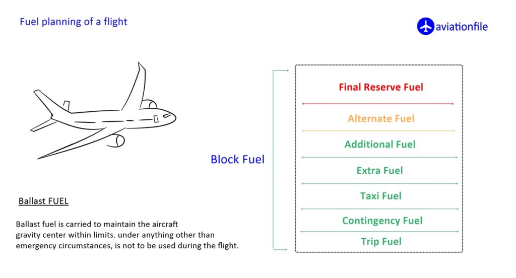 Fual planning of a flight