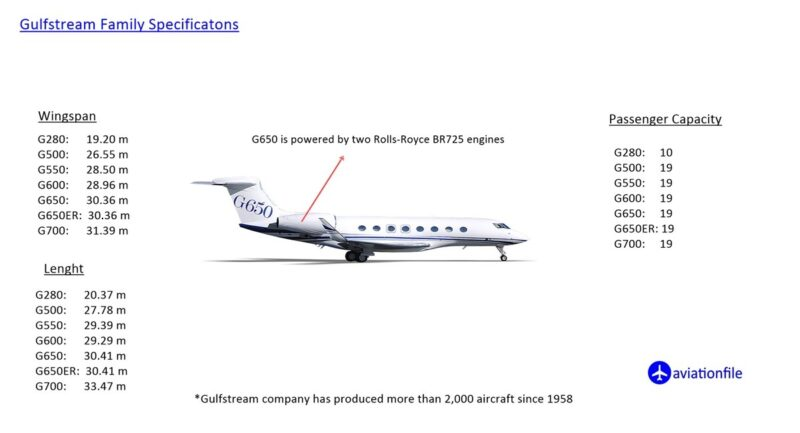 Gulfstream family specifications