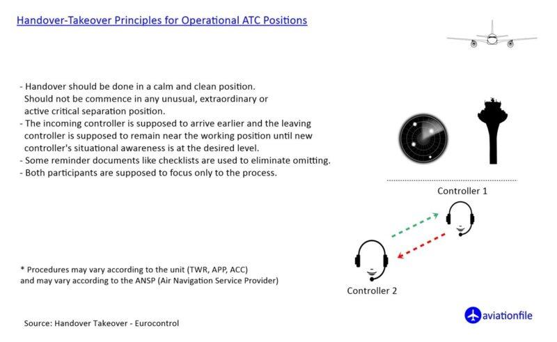 Handover-Takeover principles for ATC