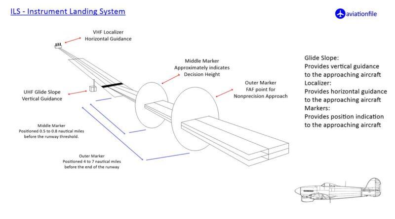 ILS - Instrument Landing System
