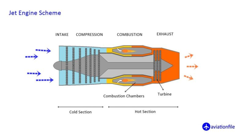 Jet engine scheme