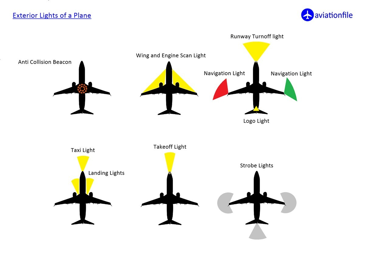 Exterior Lights of a Plane