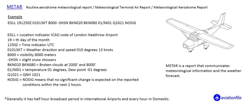 Metar with an example