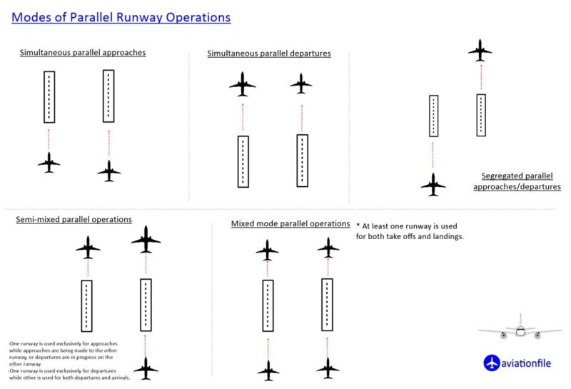 Modes of parallel runway operations