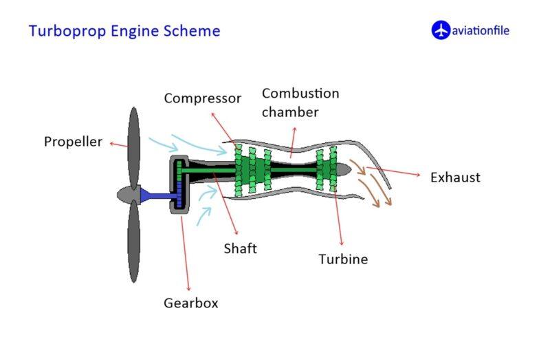 turboprop engine scheme