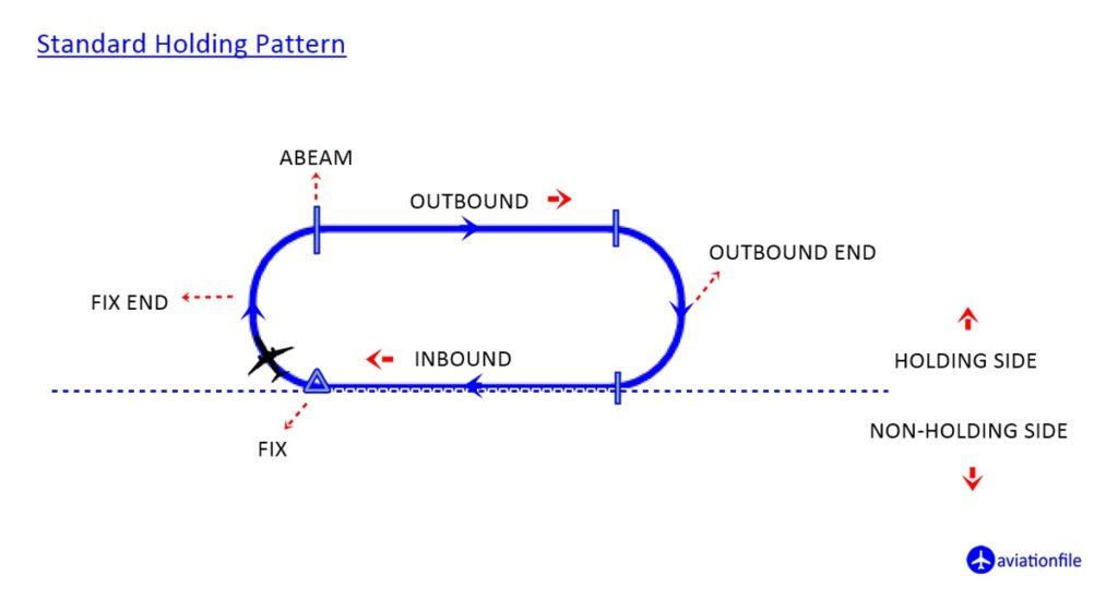 Standard Holding procedure pattern