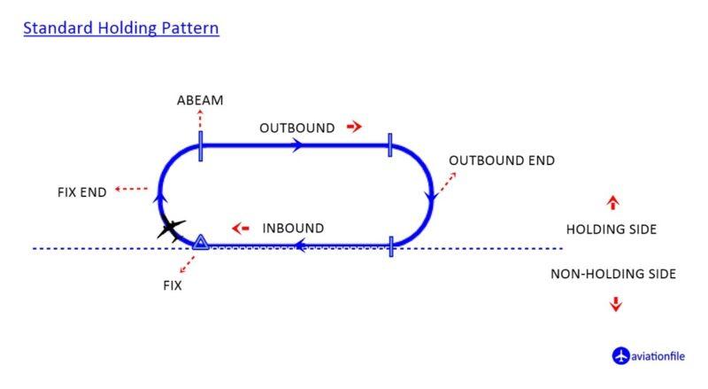 Standard Holding Pattern