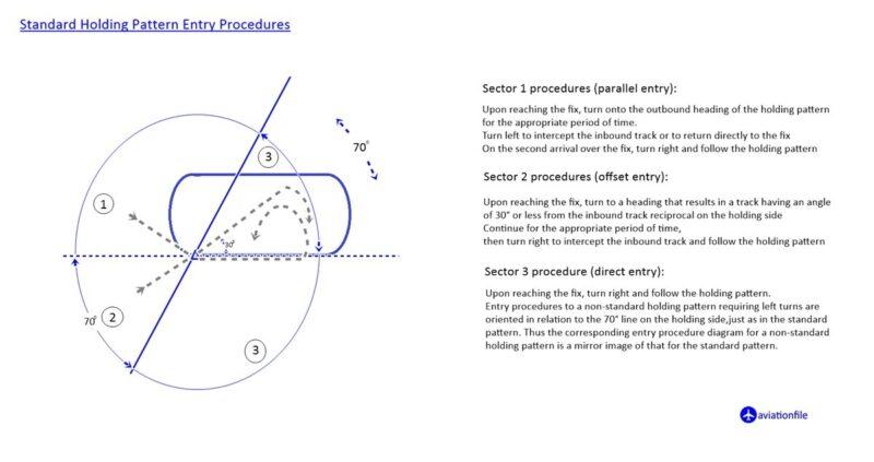 Standard holding pattern Entry procedures