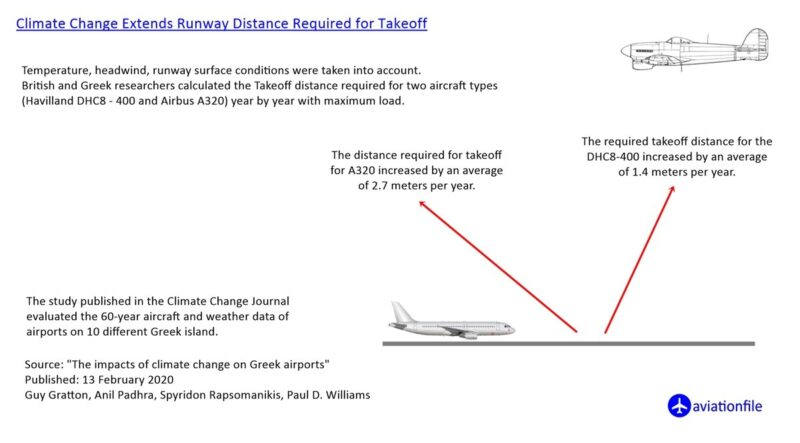 The impacts of climate change on runways