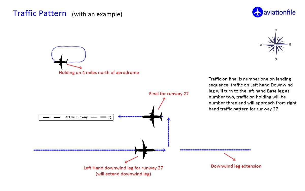 Traffic Pattern with example
