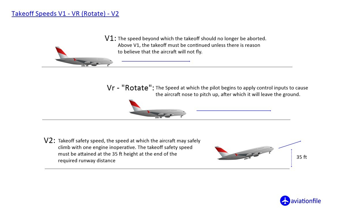 Takeoff speeds V1 - VR (Rotate) - V2