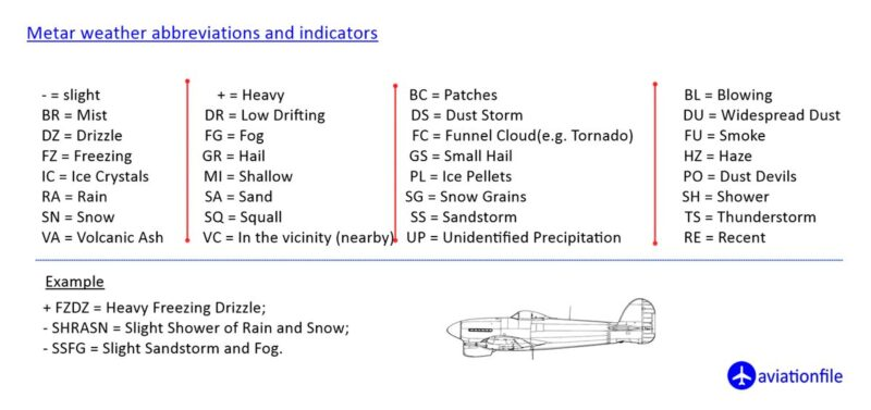 Weather abbreviations in METAR