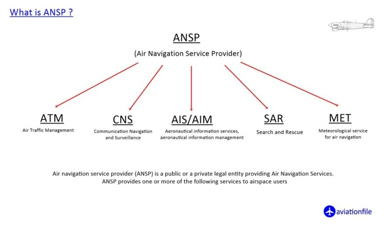 What is ANSP