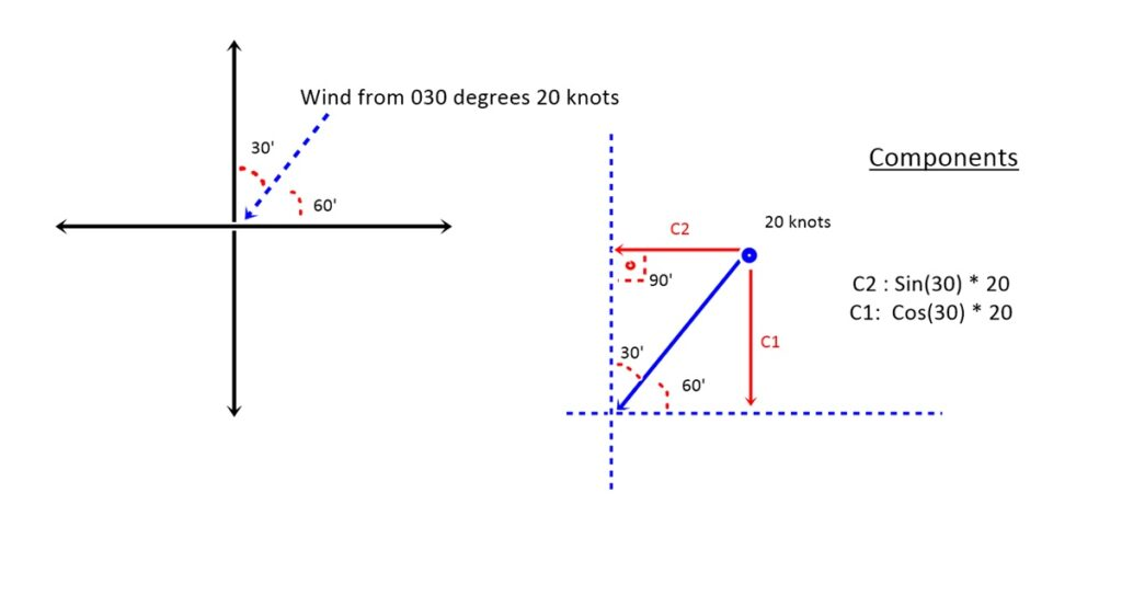 wind and components