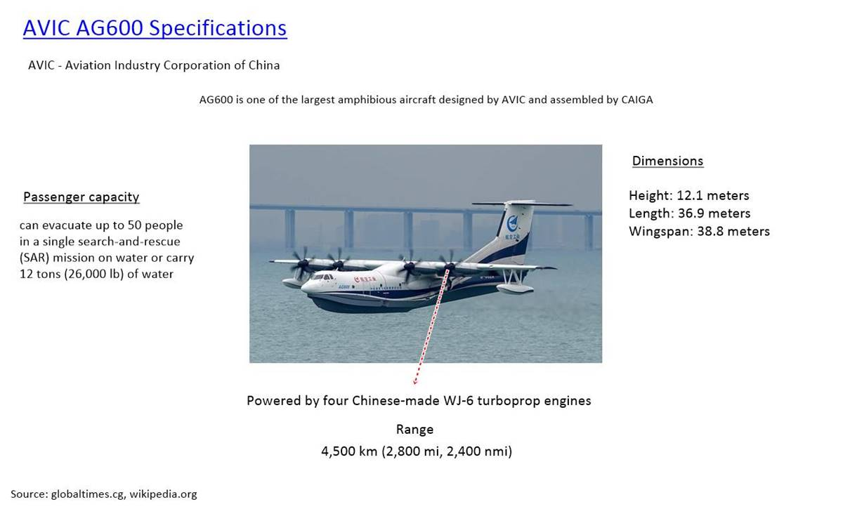 AVIC AG600 Specifications